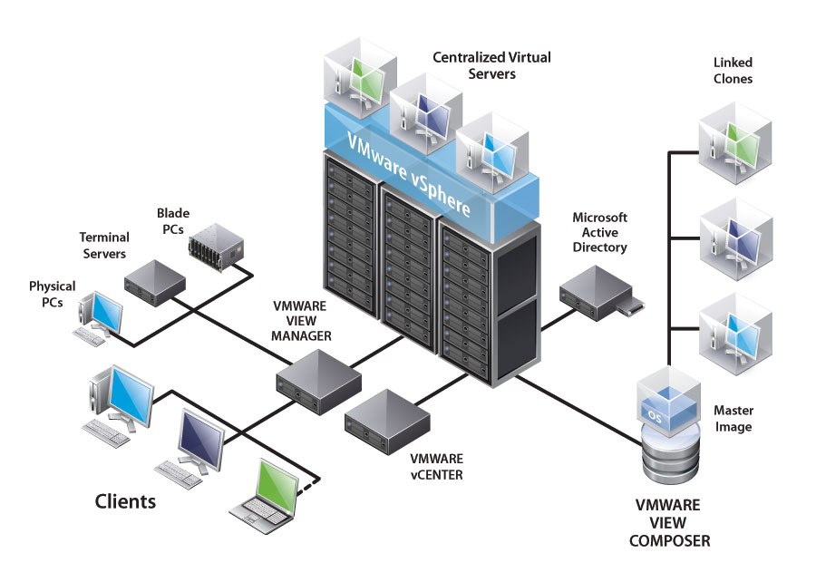 Virtualization  Reduce your capital, power, and cooling costs with virtualization solutions that consolidate physical server, storage and networking hardware.